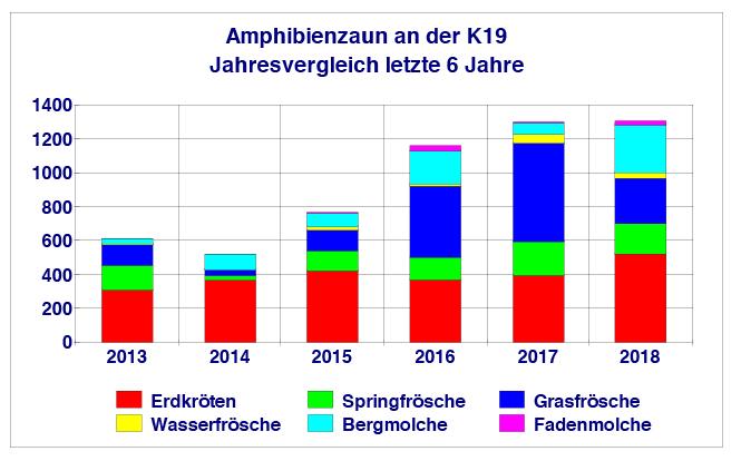 Amphibien Ergebnisse 2018